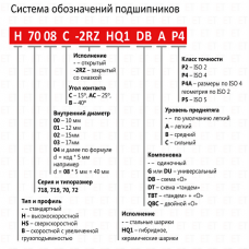 Таблица подшипников